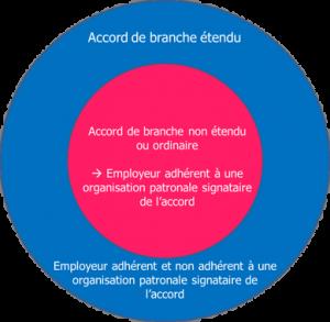 Salaires minima hiérarchiques : FO exige le respect de la primauté des branches en matière salariale
